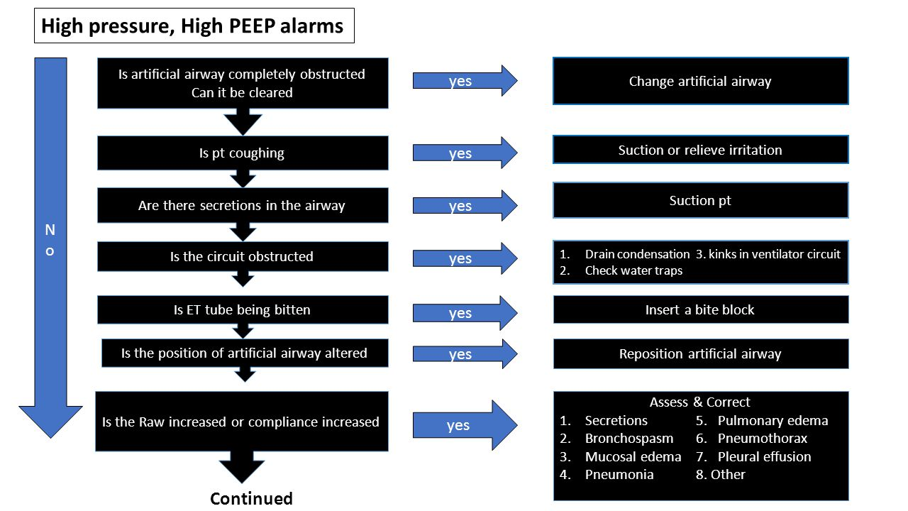 High pressure, High PEEP alarms