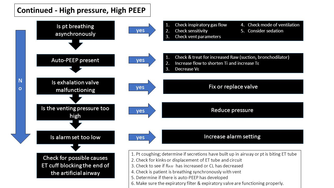 Continued - High pressure, High PEEP
