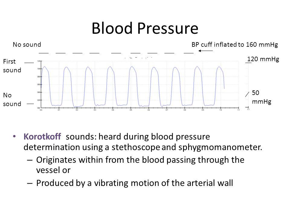 Blood Pressure No sound. BP cuff inflated to 160 mmHg. 120 mmHg. First sound. 50 mmHg. No sound.