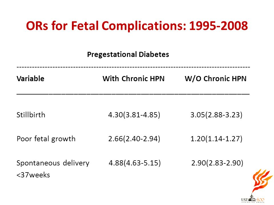ORs for Fetal Complications: 1995-2008