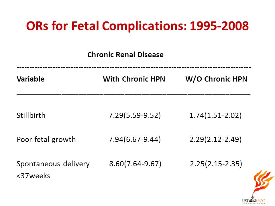 ORs for Fetal Complications: 1995-2008