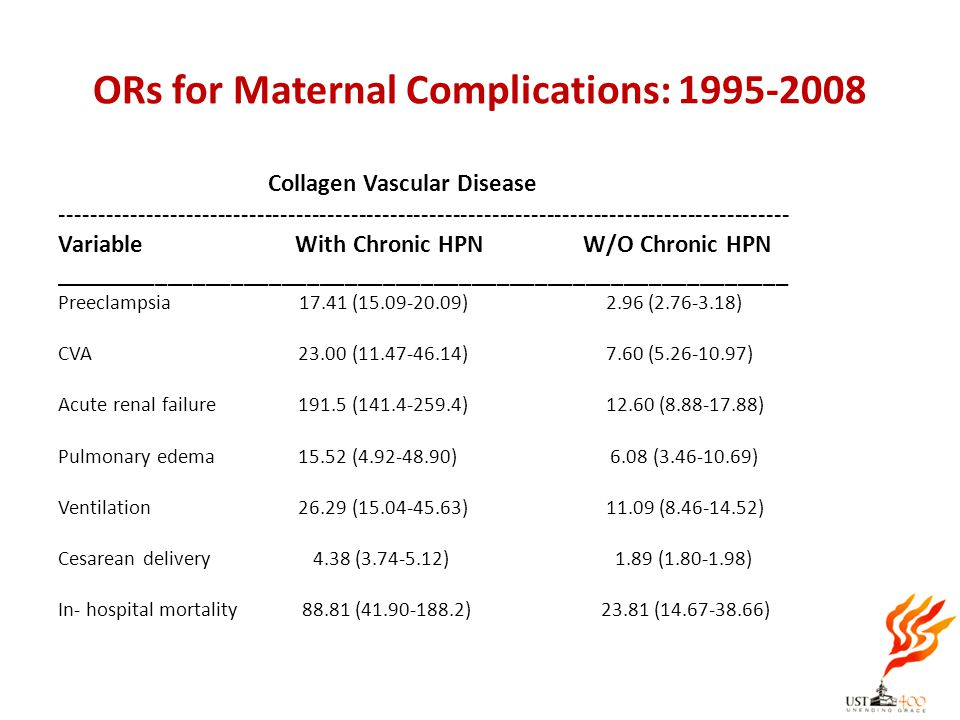 ORs for Maternal Complications: 1995-2008