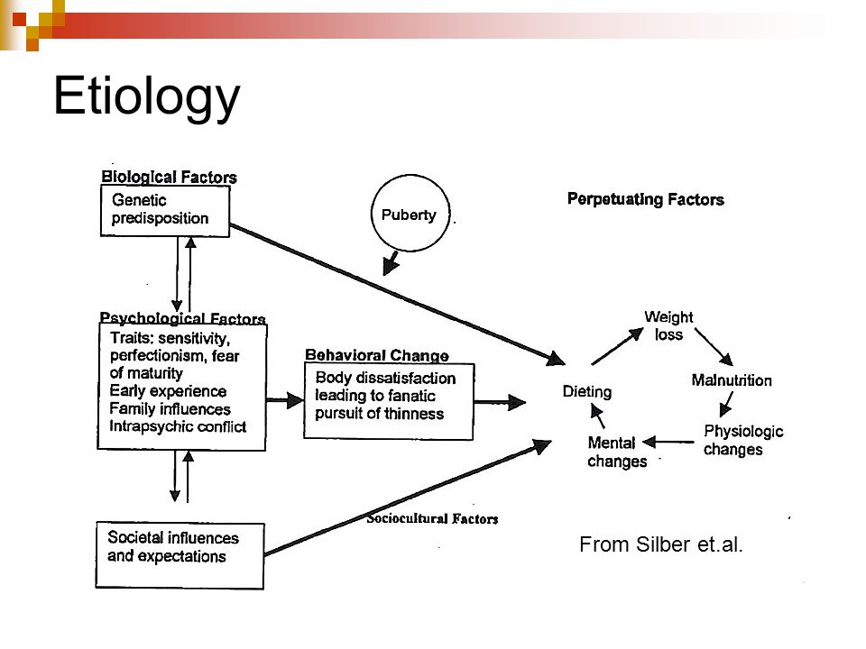 Etiology From Silber et.al.