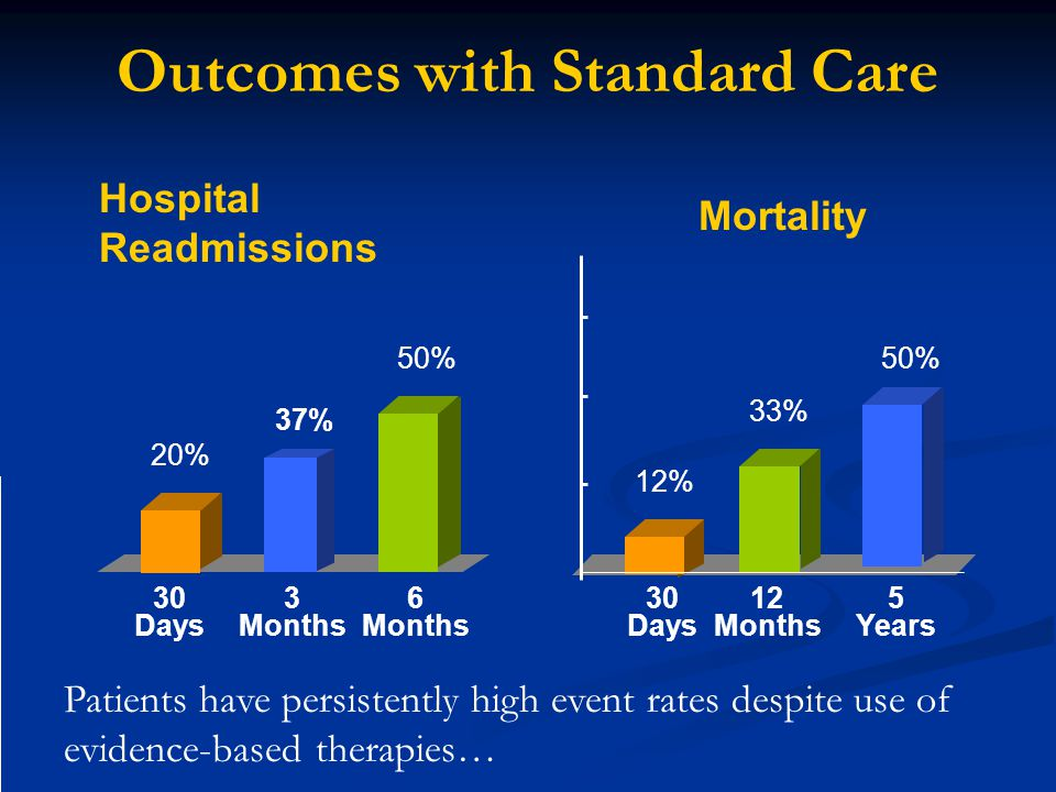 Outcomes with Standard Care