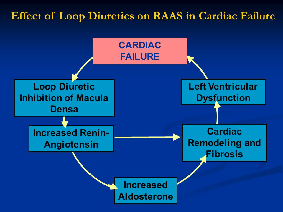 Effect of Loop Diuretics on RAAS in Cardiac Failure