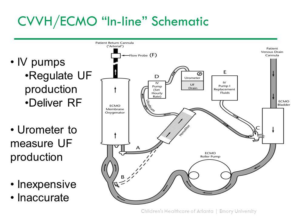 CVVH/ECMO In-line Schematic