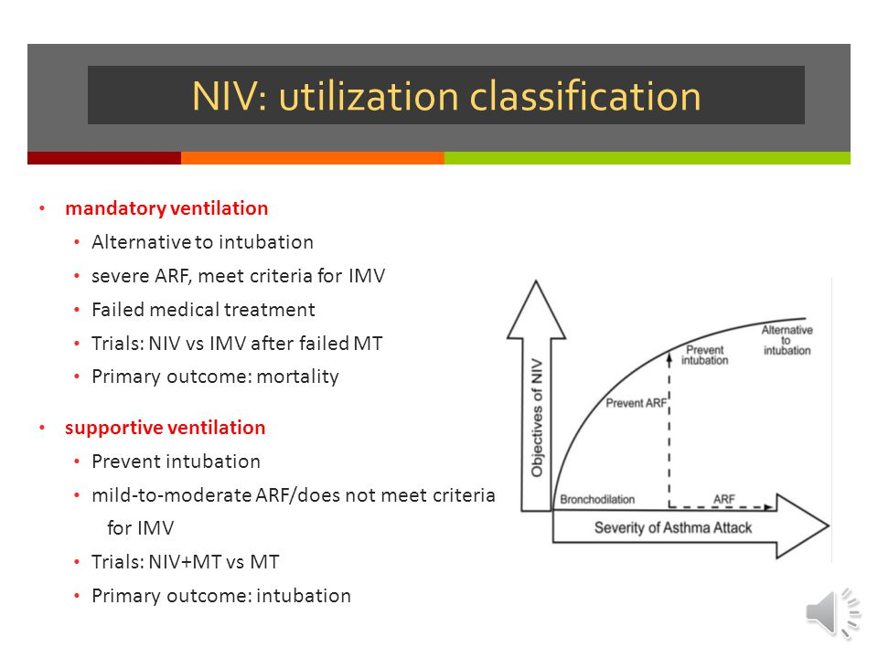 NIV: utilization classification