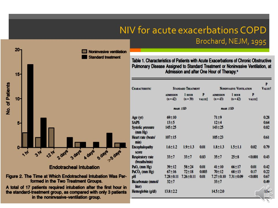 NIV for acute exacerbations COPD Brochard, NEJM, 1995
