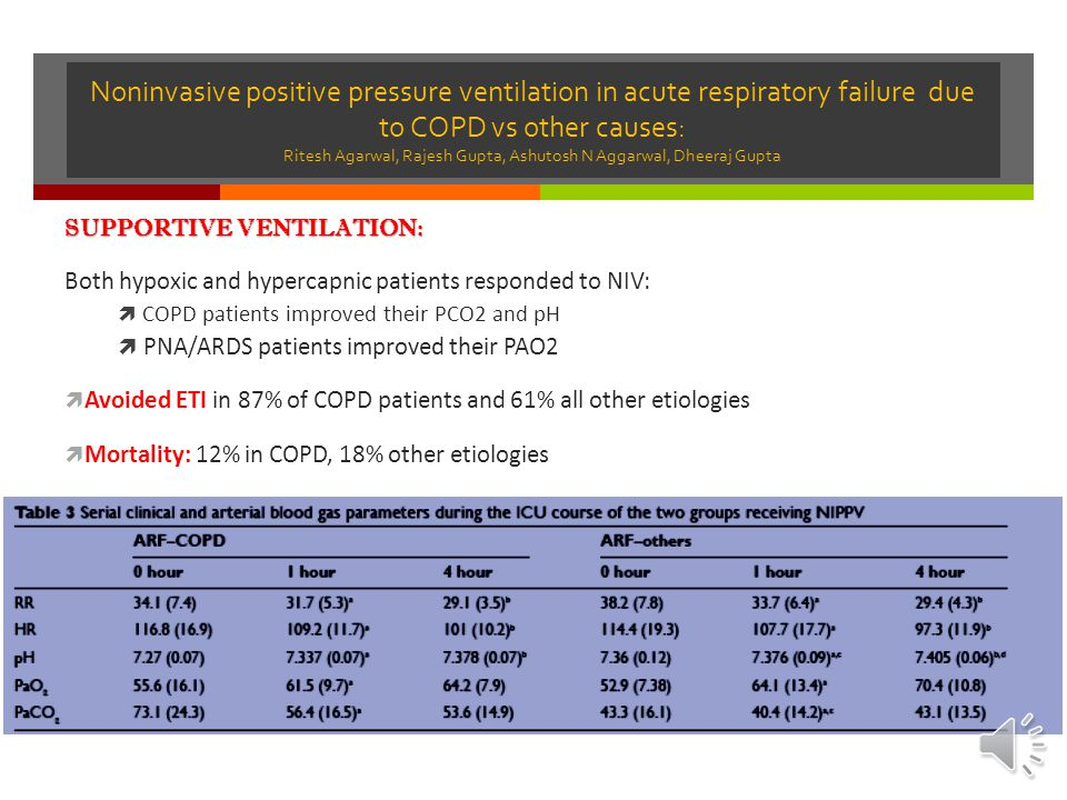 Noninvasive positive pressure ventilation in acute respiratory failure due to COPD vs other causes: Ritesh Agarwal, Rajesh Gupta, Ashutosh N Aggarwal, Dheeraj Gupta