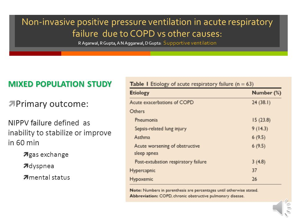 Non-invasive positive pressure ventilation in acute respiratory failure due to COPD vs other causes: R Agarwal, R Gupta, A N Aggarwal, D Gupta: Supportive ventilation