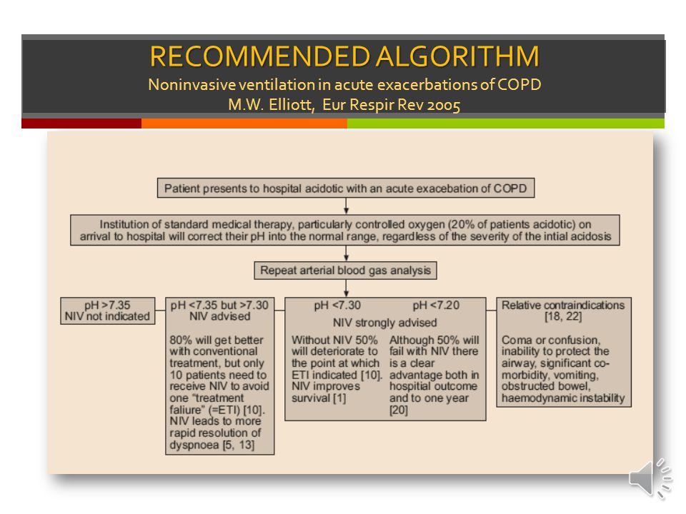RECOMMENDED ALGORITHM Noninvasive ventilation in acute exacerbations of COPD M.W.