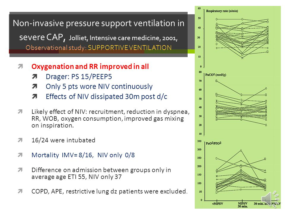 Non-invasive pressure support ventilation in severe CAP, Jolliet, Intensive care medicine, 2001, Observational study: SUPPORTIVE VENTILATION