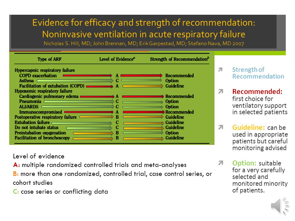 Evidence for efficacy and strength of recommendation: Noninvasive ventilation in acute respiratory failure Nicholas S. Hill, MD; John Brennan, MD; Erik Garpestad, MD; Stefano Nava, MD 2007