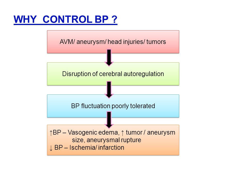 WHY CONTROL BP AVM/ aneurysm/ head injuries/ tumors