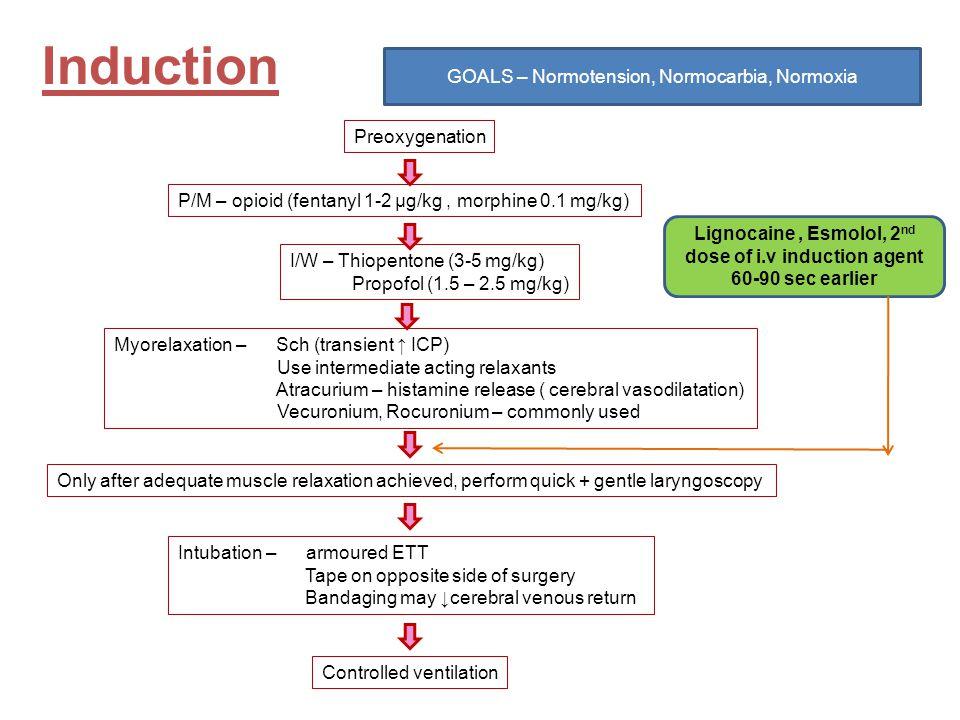 GOALS – Normotension, Normocarbia, Normoxia