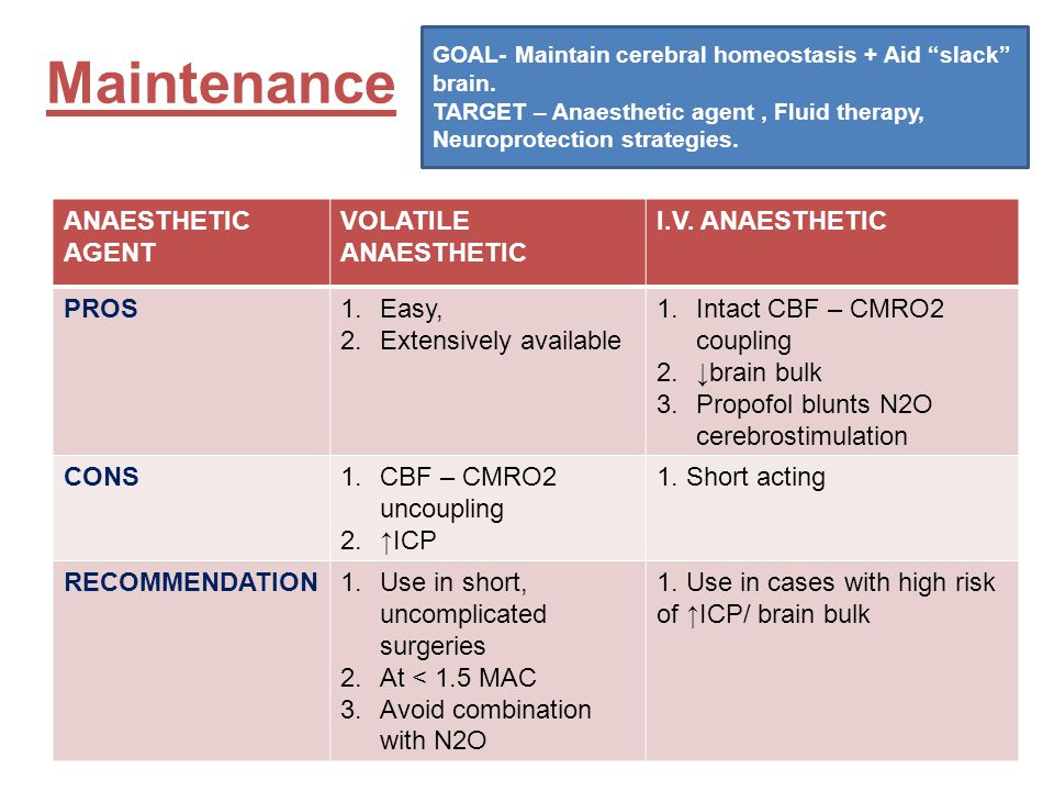 Maintenance ANAESTHETIC AGENT VOLATILE ANAESTHETIC I.V. ANAESTHETIC