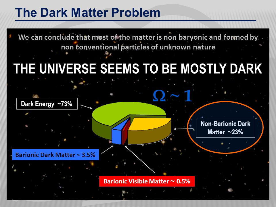 W W ~ 1 THE UNIVERSE SEEMS TO BE MOSTLY DARK The Dark Matter Problem