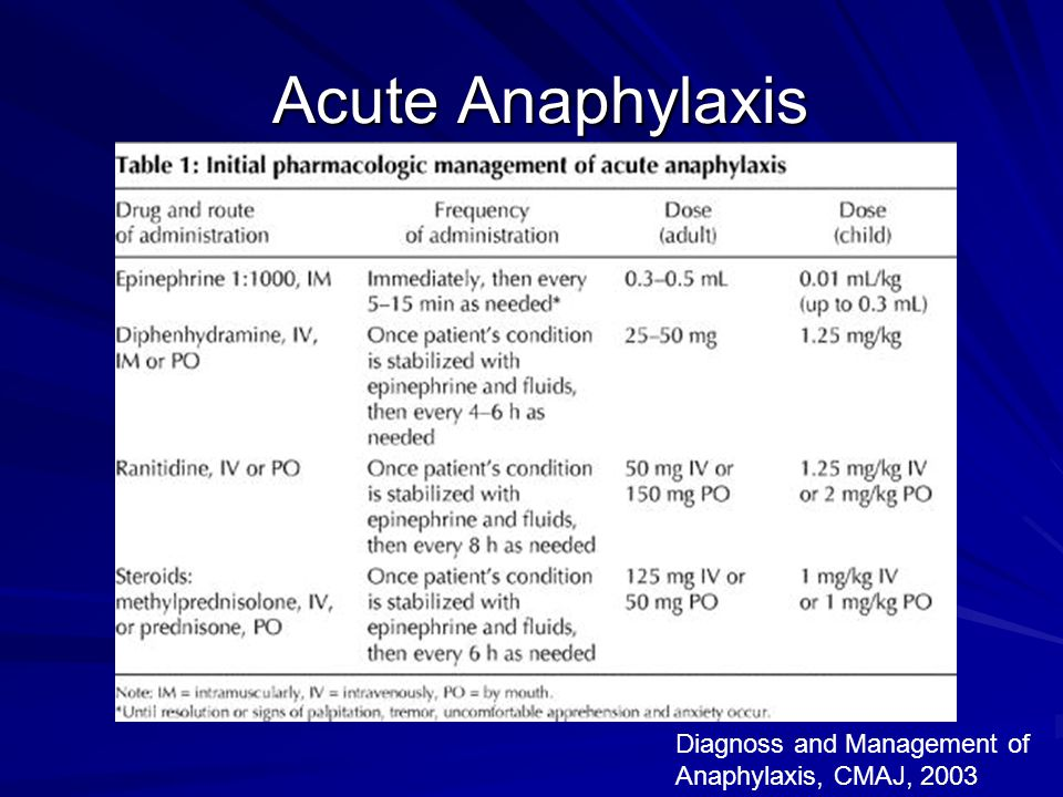 Acute Anaphylaxis Diagnoss and Management of Anaphylaxis, CMAJ, 2003