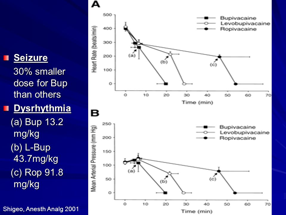 30% smaller dose for Bup than others