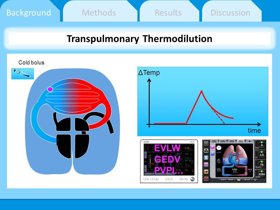 Transpulmonary Thermodilution