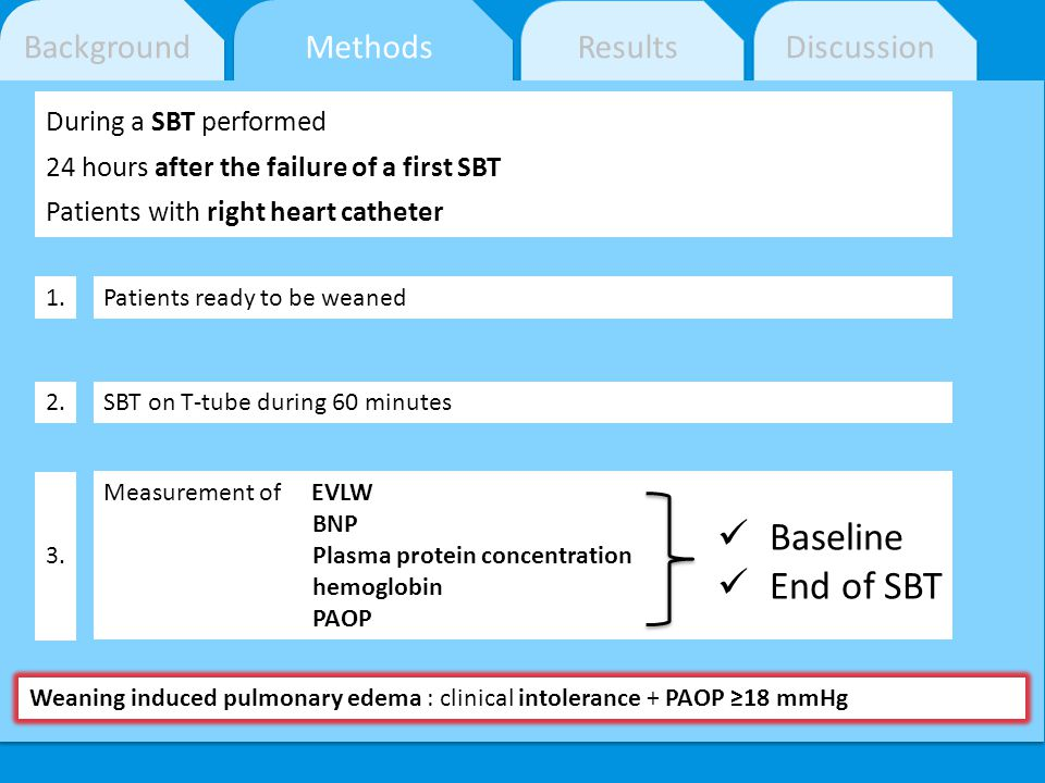 Baseline End of SBT Background Methods Results Discussion