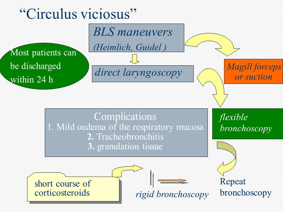 1. Mild oedema of the respiratory mucosa