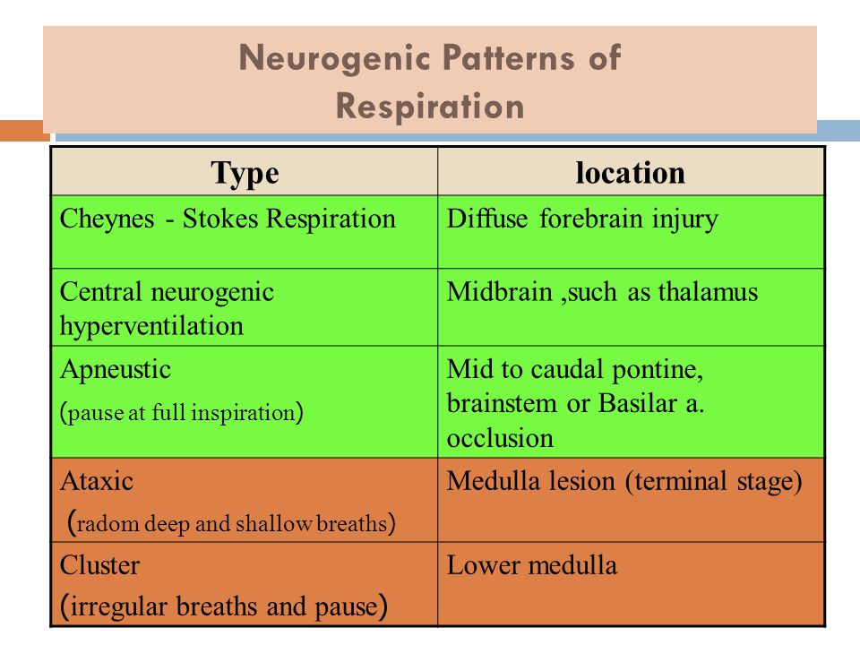 Neurogenic Patterns of Respiration