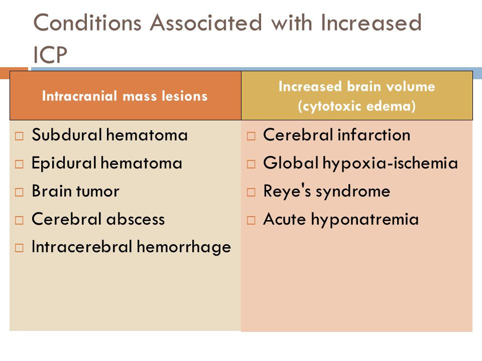 Conditions Associated with Increased ICP