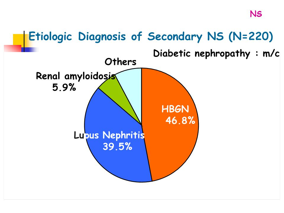 Etiologic Diagnosis of Secondary NS (N=220)