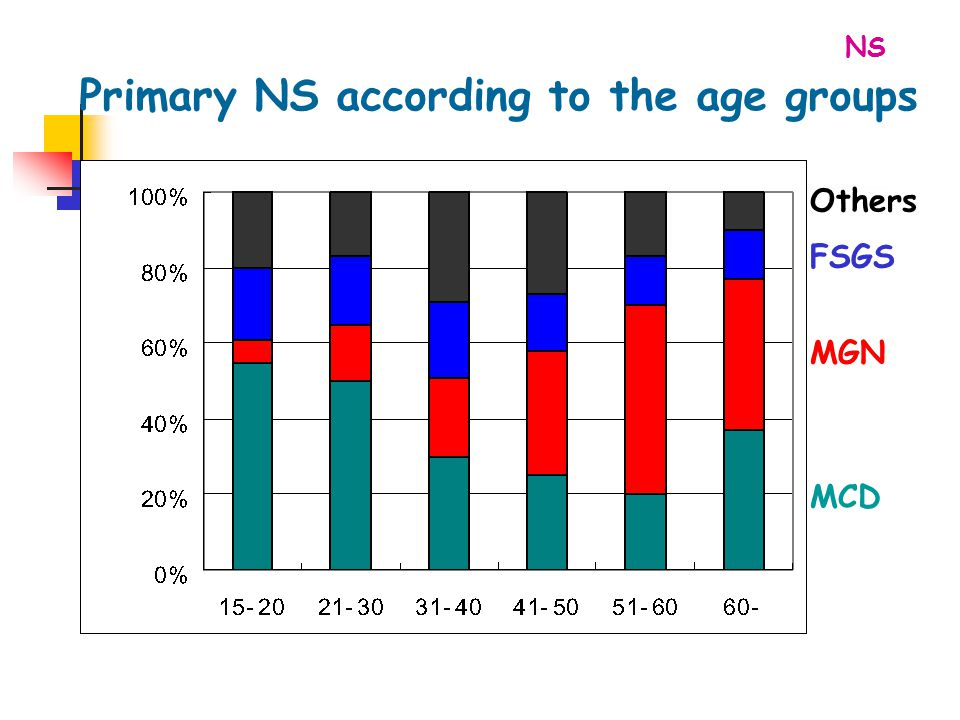 Primary NS according to the age groups