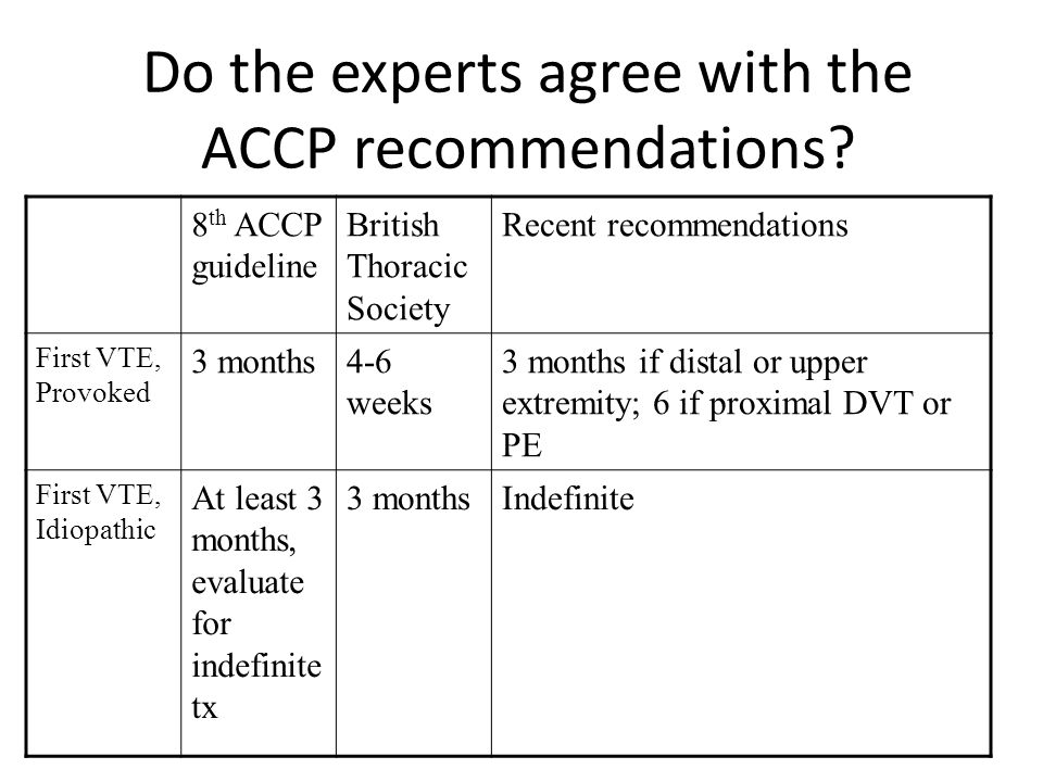 Do the experts agree with the ACCP recommendations