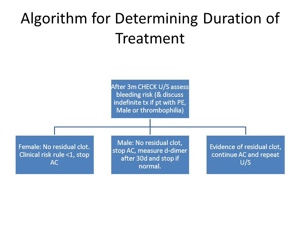 Algorithm for Determining Duration of Treatment