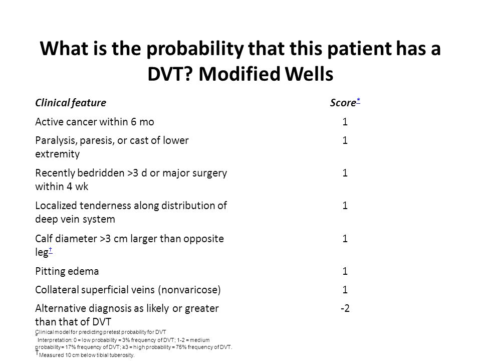 What is the probability that this patient has a DVT Modified Wells