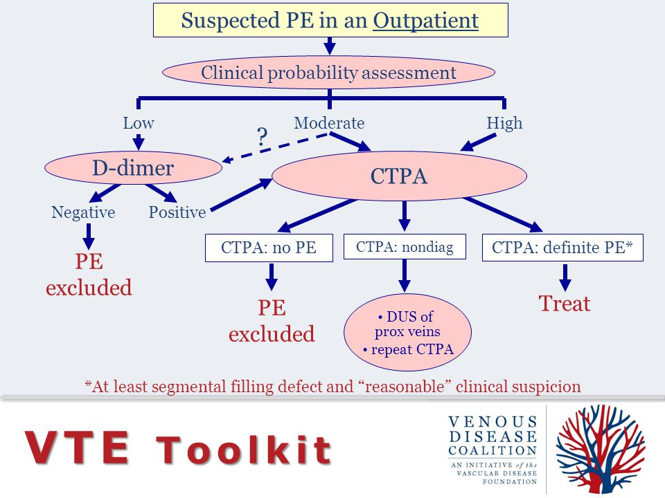 VTE Toolkit Suspected PE in an Outpatient D-dimer CTPA PE excluded
