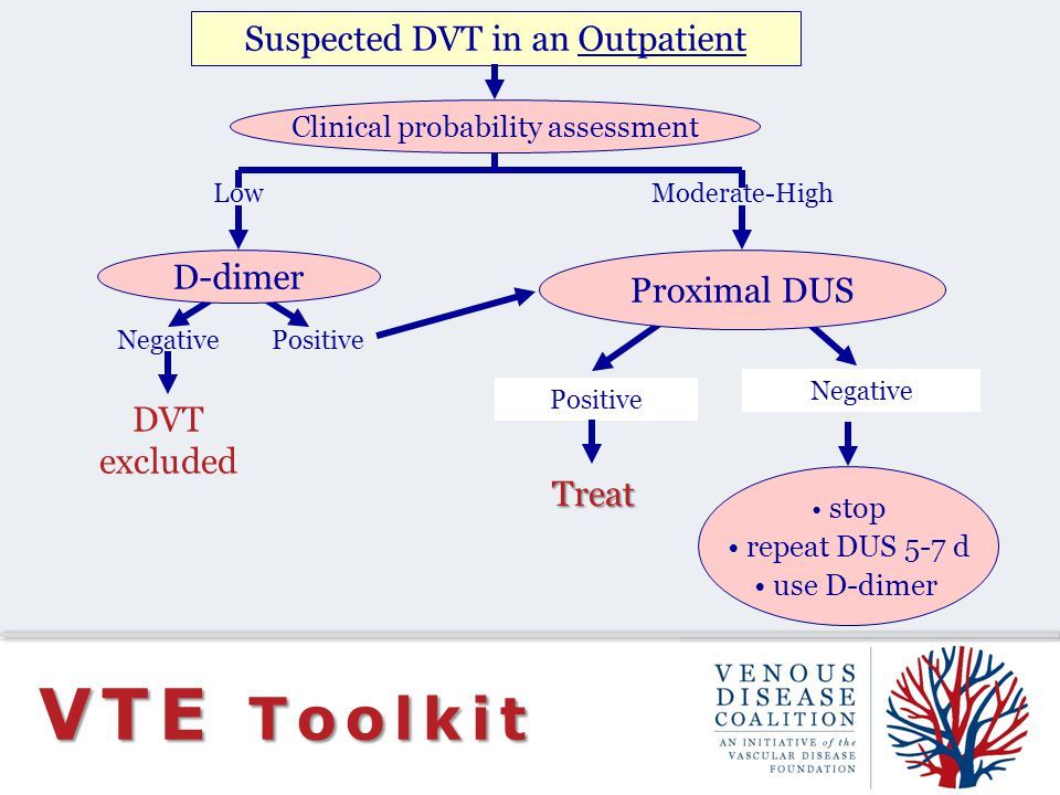 VTE Toolkit Suspected DVT in an Outpatient D-dimer Proximal DUS DVT