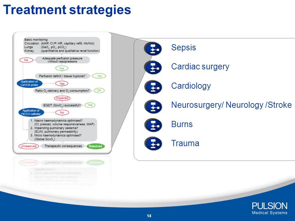 Treatment strategies Sepsis Cardiac surgery Cardiology