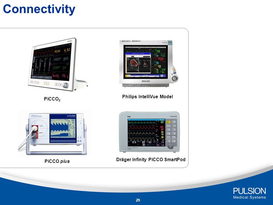 Philips IntelliVue Model Dräger Infinity PiCCO SmartPod