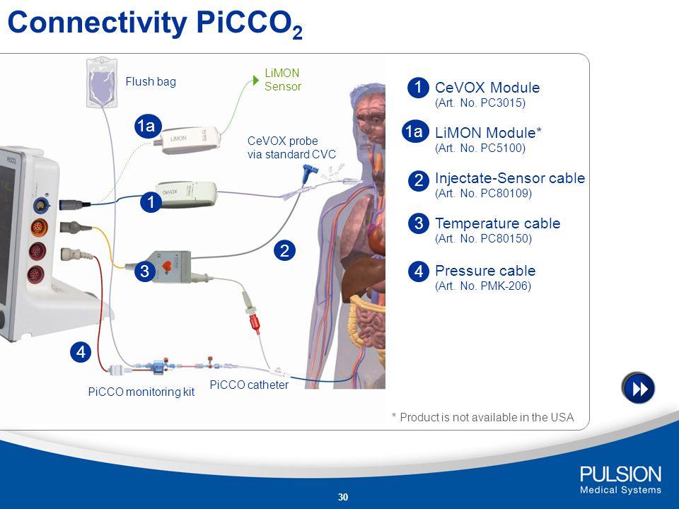 Connectivity PiCCO2 1a 1 2 3 4 1 1a 2 3 4 CeVOX Module LiMON Module*