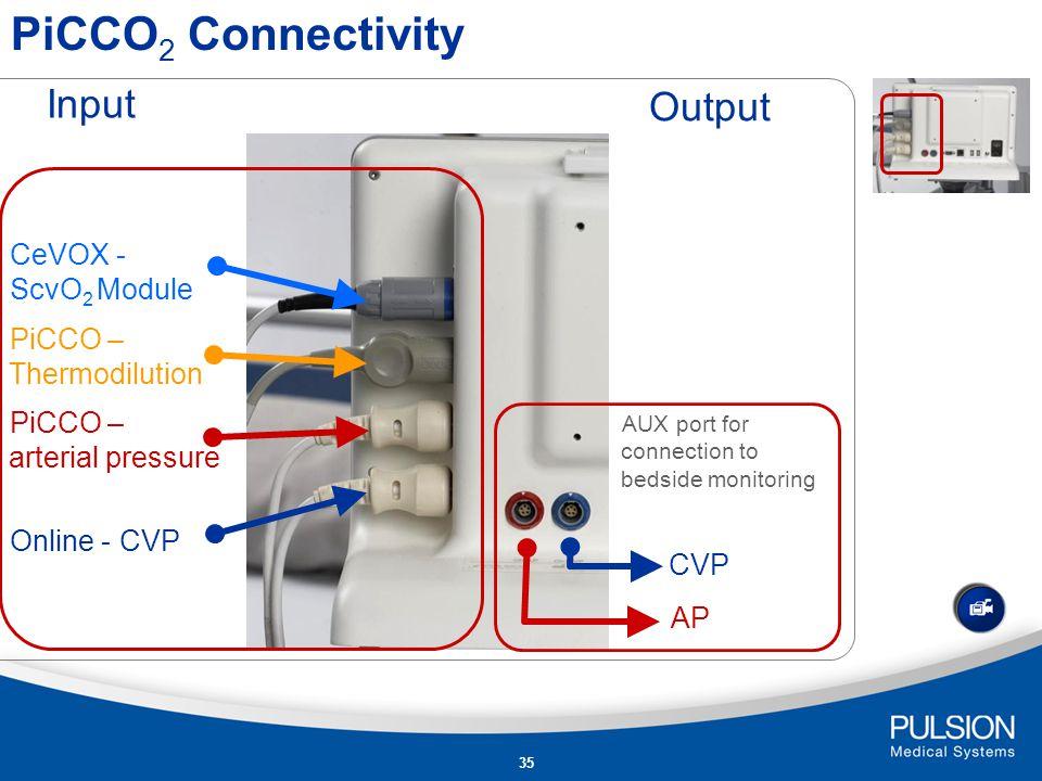 PiCCO2 Connectivity Input Output CeVOX - ScvO2 Module
