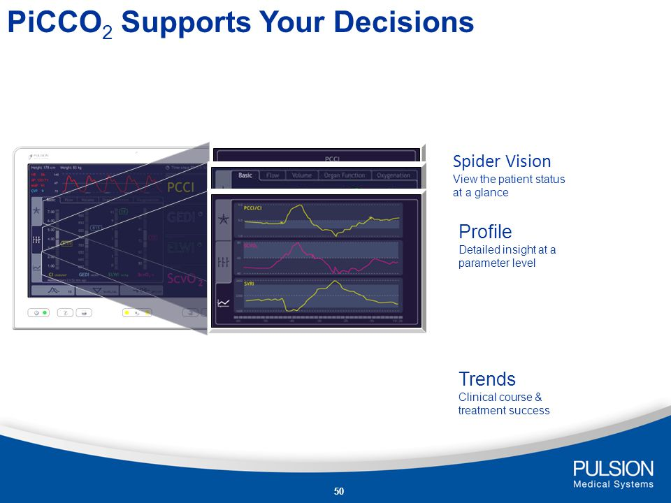 PiCCO2 Supports Your Decisions