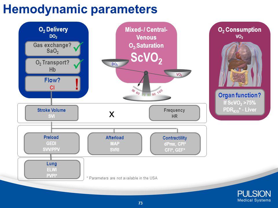 Hemodynamic parameters