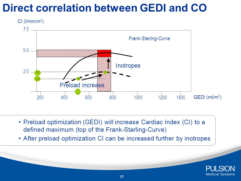 Direct correlation between GEDI and CO
