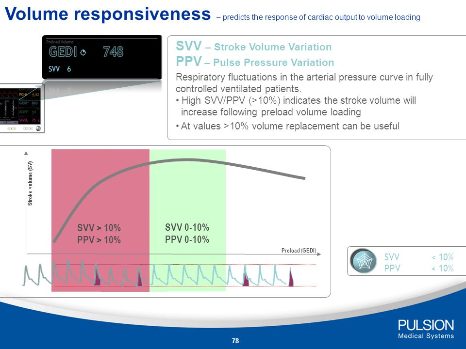 Volume responsiveness – predicts the response of cardiac output to volume loading