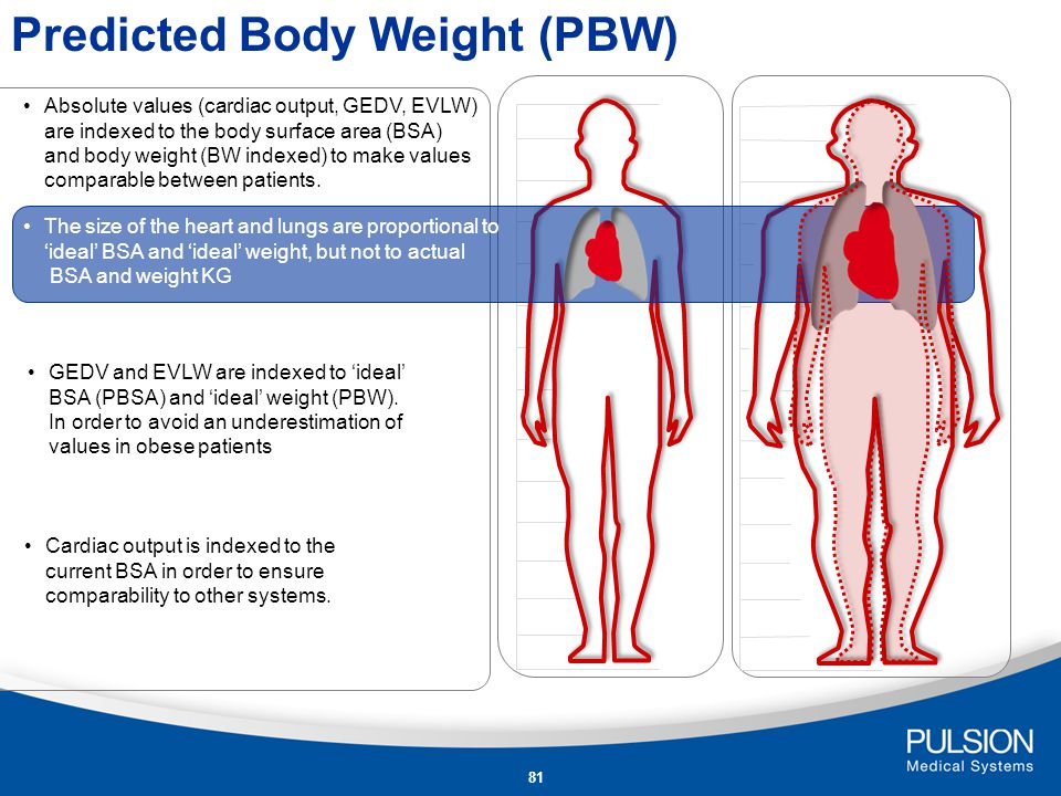 Predicted Body Weight (PBW)