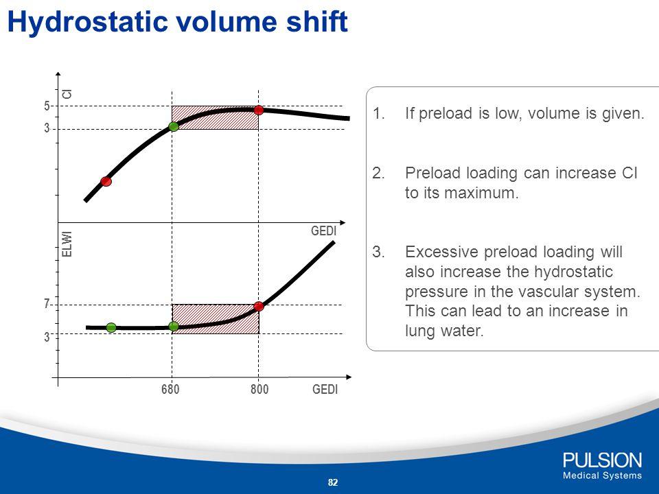 Hydrostatic volume shift