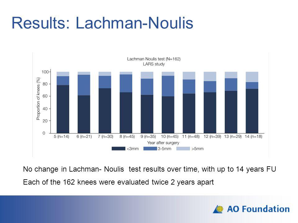 Results: Lachman-Noulis