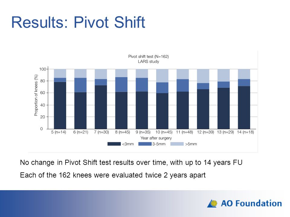 Results: Pivot Shift Pre op and short term data Is there any statistical difference