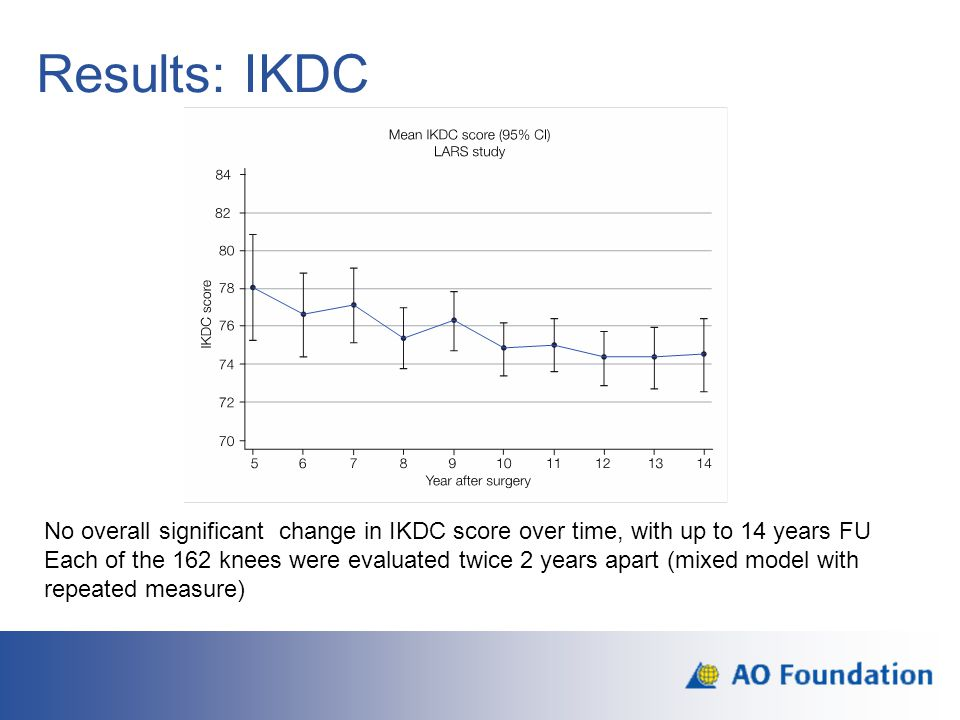 Results: IKDC Pre op and short term data Is there any statistical difference