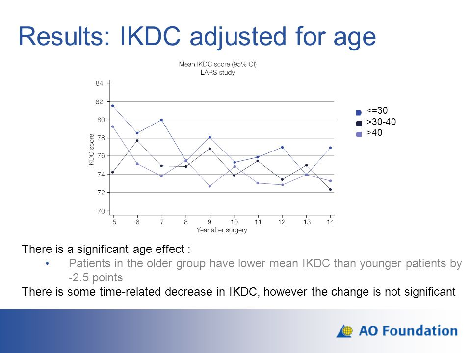 Results: IKDC adjusted for age