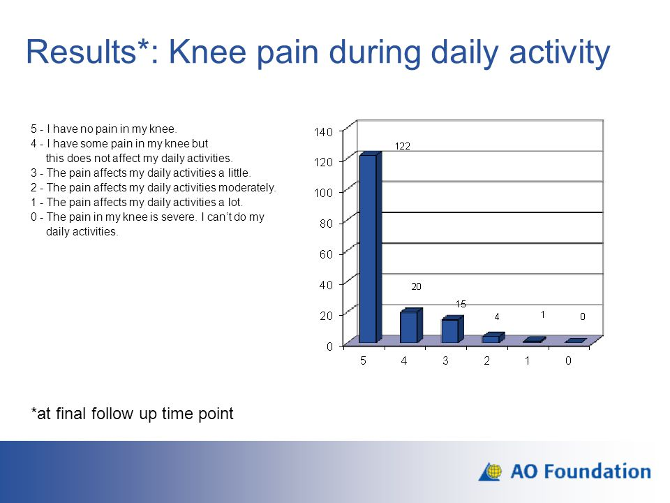 Results*: Knee pain during daily activity